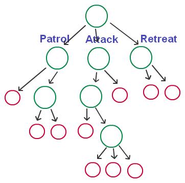 bv-tree-1