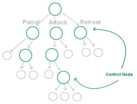 bv-tree-control-node