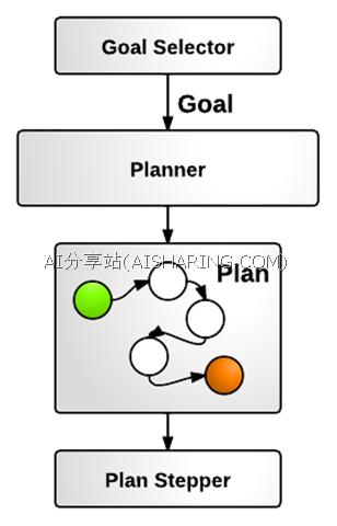 GoalOrientedArchitecture