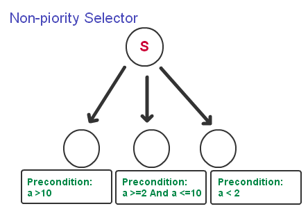 bv-tree-nonpriority-selector-1