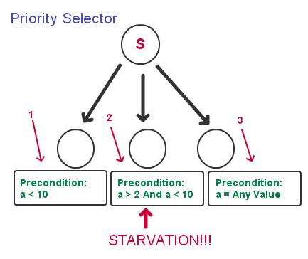 bv-tree-priority-selector-2