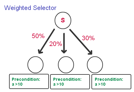 bv-tree-weighted-selector-1
