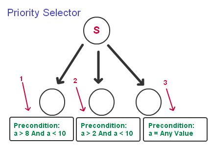 bv-tree-priority-selector-1