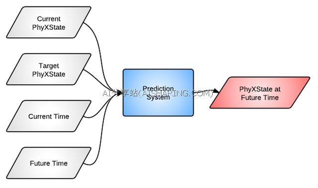 PredictableLocomotionSystem1