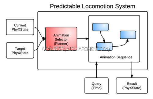 PredictableLocomotionSystem